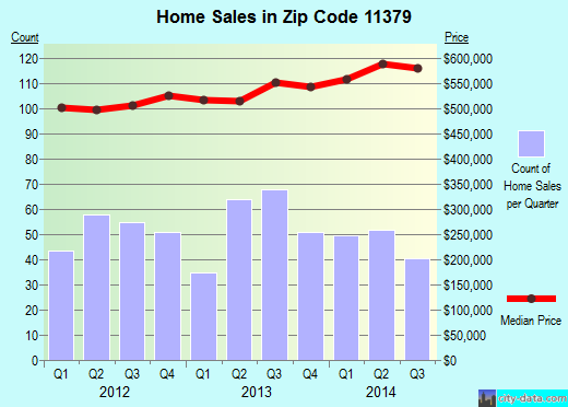 Zip code 11379 (New York, New York) real estate house value trends