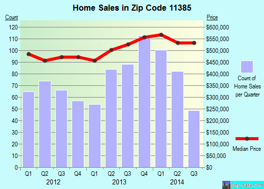 Zip code 11385 (New York, New York) real estate house value trends
