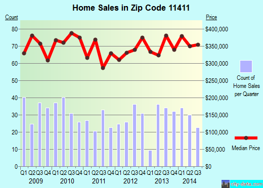 Zip code 11411 (New York, New York) real estate house value trends