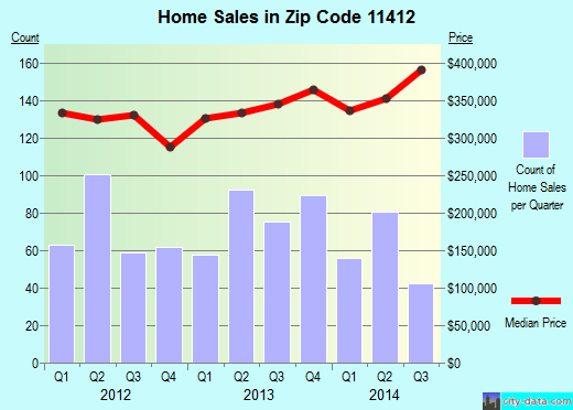 Zip code 11412 (Queens, NY) real estate house value trends