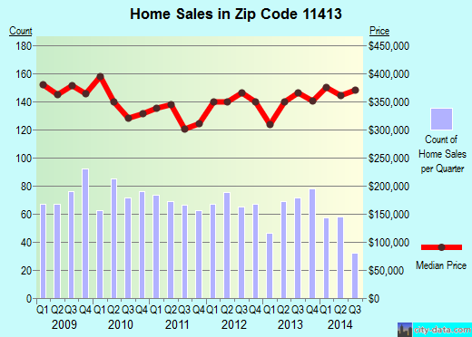 Zip code 11413 (New York, New York) real estate house value trends