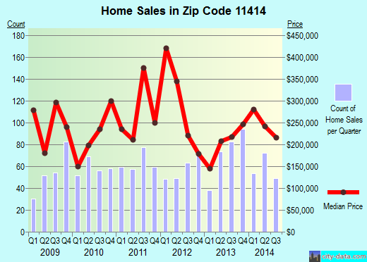 Zip code 11414 (New York, New York) real estate house value trends