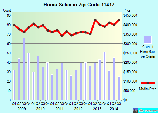 Zip code 11417 (New York, New York) real estate house value trends