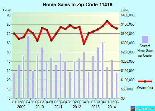 Zip code 11418 (Queens, NY) real estate house value trends
