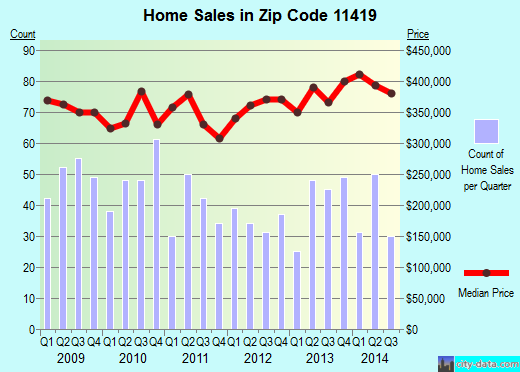 Zip code 11419 (Queens, NY) real estate house value trends