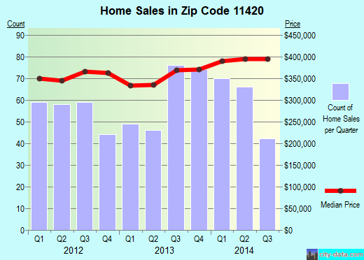 Zip code 11420 (Queens, NY) real estate house value trends