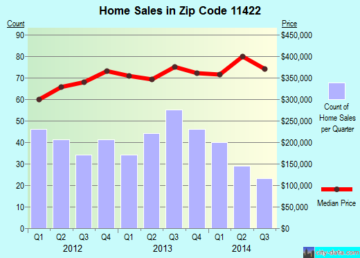 Zip code 11422 (New York, New York) real estate house value trends