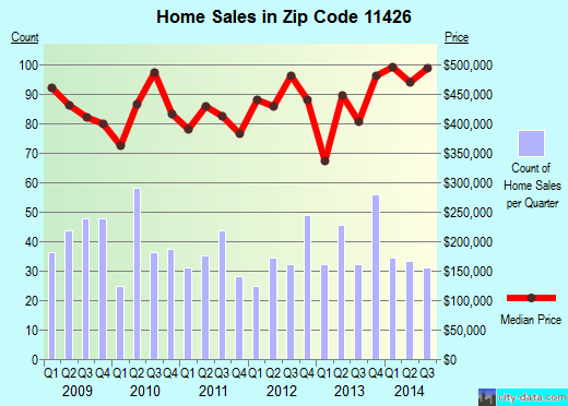 Zip code 11426 (New York, New York) real estate house value trends