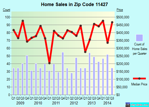 Zip code 11427 (New York, New York) real estate house value trends