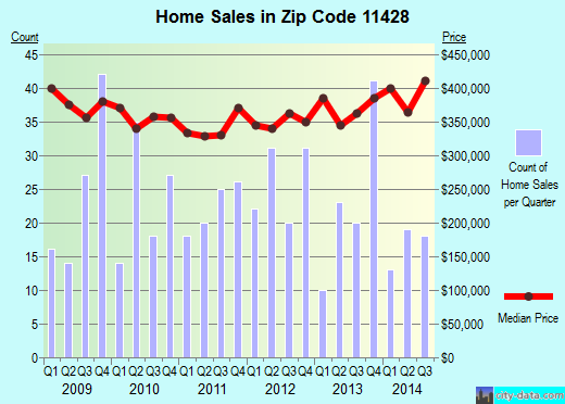 Zip code 11428 (Queens, NY) real estate house value trends