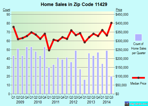 Zip code 11429 (New York, New York) real estate house value trends