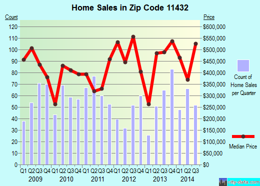 Zip code 11432 (Queens, NY) real estate house value trends