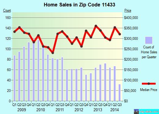 Zip code 11433 (Queens, NY) real estate house value trends