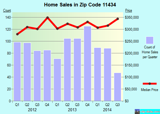Zip code 11434 (Queens, NY) real estate house value trends