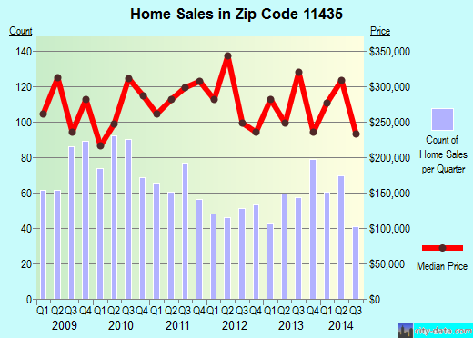 Zip code 11435 (Queens, NY) real estate house value trends