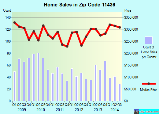 Zip code 11436 (New York, New York) real estate house value trends
