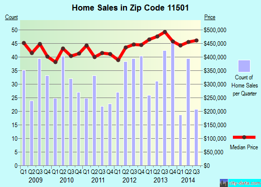 Zip code 11501 (MINEOLA, New York) real estate house value trends