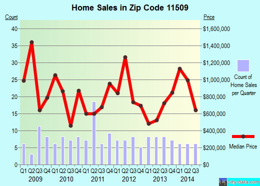 Zip code 11509 (Atlantic Beach, New York) real estate house value trends
