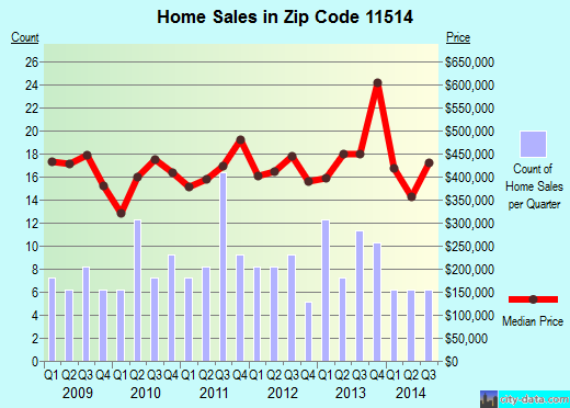 Zip code 11514 (Carle Place, New York) real estate house value trends