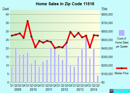 Zip code 11516 (Cedarhurst, New York) real estate house value trends
