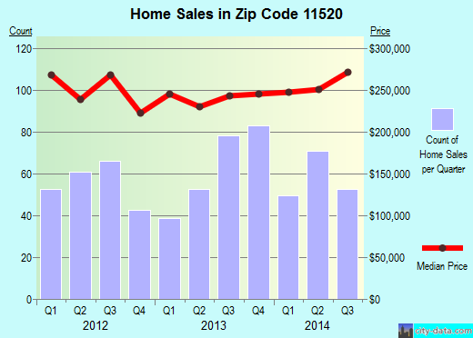 Zip code 11520 (Freeport, New York) real estate house value trends