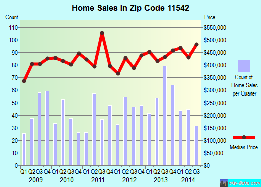 Zip code 11542 (Glen Cove, New York) real estate house value trends