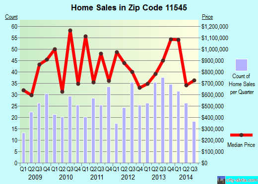 Zip code 11545 (Old Brookville, New York) real estate house value trends