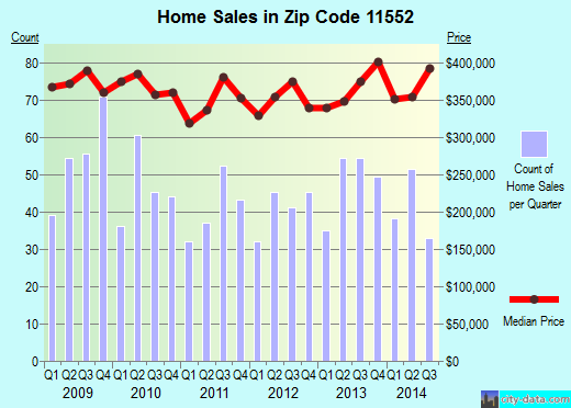 Zip code 11552 (West Hempstead, New York) real estate house value trends