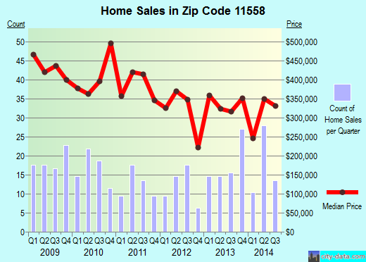 Zip code 11558 (Barnum Island, New York) real estate house value trends