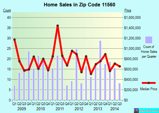 Zip code 11560 (Lattingtown, New York) real estate house value trends
