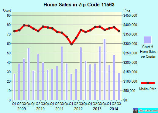Zip code 11563 (LYNBROOK, New York) real estate house value trends