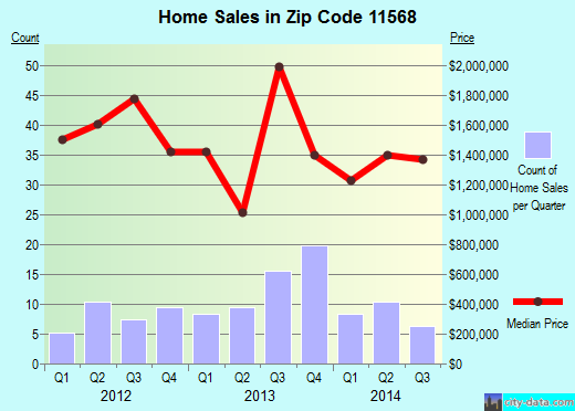 Zip code 11568 (Old Westbury, New York) real estate house value trends