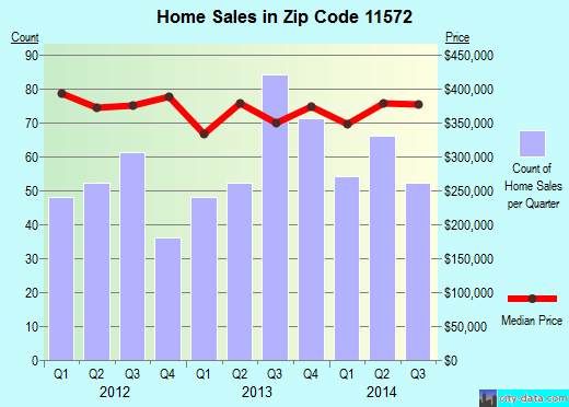 Zip code 11572 (Oceanside, New York) real estate house value trends
