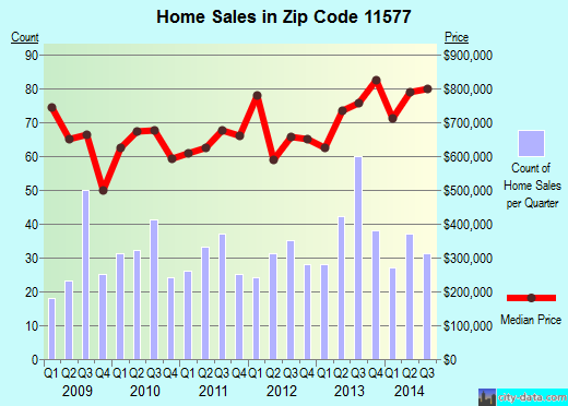 Zip code 11577 (Roslyn Heights, New York) real estate house value trends