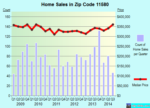 Zip code 11580 (VALLEY STREAM, New York) real estate house value trends