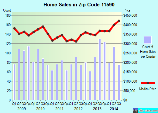 Zip code 11590 (Westbury, New York) real estate house value trends