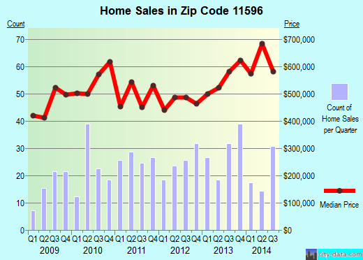 Zip code 11596 (Williston Park, New York) real estate house value trends