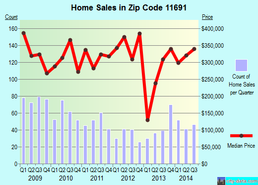Zip code 11691 (New York, New York) real estate house value trends
