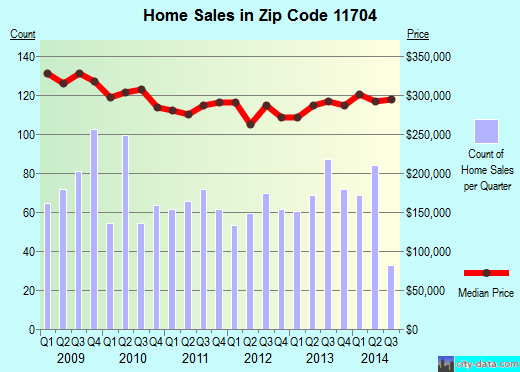 Zip code 11704 (West Babylon, New York) real estate house value trends