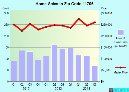 Zip code 11706 (Bay Shore, New York) real estate house value trends