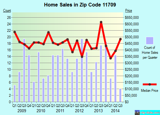 Zip code 11709 (Bayville, New York) real estate house value trends