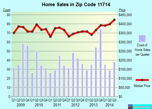 Zip code 11714 (Bethpage, New York) real estate house value trends