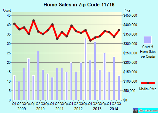 Zip code 11716 (Bohemia, New York) real estate house value trends