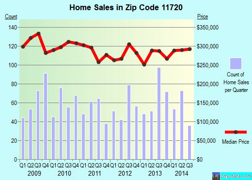 Zip code 11720 (Centereach, New York) real estate house value trends