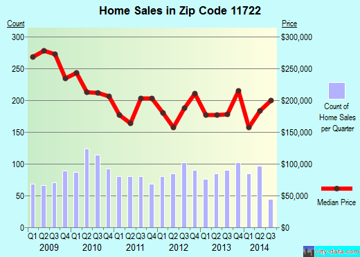 Zip code 11722 (Central Islip, New York) real estate house value trends