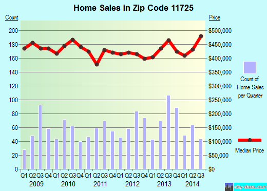 Zip code 11725 (Commack, New York) real estate house value trends