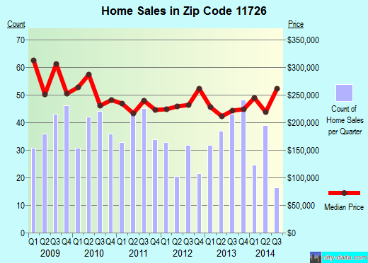 Zip code 11726 (COPIAGUE, New York) real estate house value trends