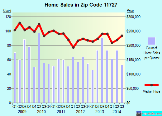 Zip code 11727 (Coram, New York) real estate house value trends