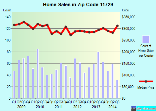 Zip code 11729 (Deer Park, New York) real estate house value trends