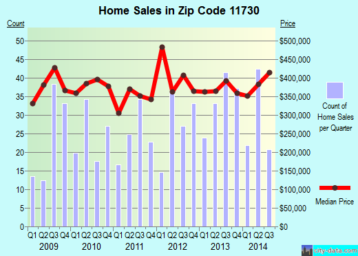 Zip code 11730 (EAST ISLIP, New York) real estate house value trends
